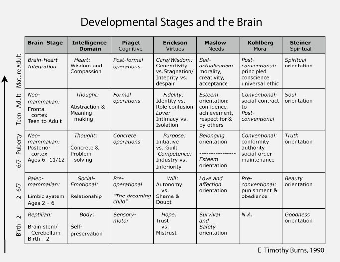 Similiar Stages Of Growth And Development Milestones Keywords
